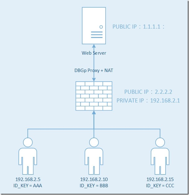 新增-Microsoft-Visio-繪圖